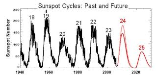 Solar Cycle Chart Long Range Solar Forecast Science Mission Directorate