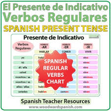 Spanish Present Tense Regular Verbs Chart