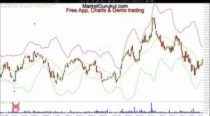 Marketgurukul Chart How To Use Bollinger Bands In Trading Hindi Technical