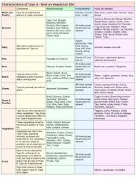A Positive Blood Type Diet Chart Eating Traditional Foods And The Blood Type Diet Health