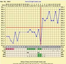 My Fertility Charts My Fertility Friend Chart Bfp Babycenter
