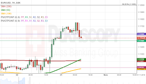 Eur Usd Analysis Tested 1 1170 Level