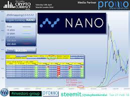 Nano Cryptocurrency Chart