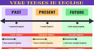 English Verb Tenses Chart Worksheets Verb Tenses English Tenses Chart With Useful Rules