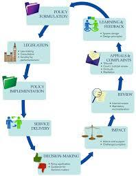 Law Making Flow Chart Graph2 Process Flowchart 08aug17 Ukaji