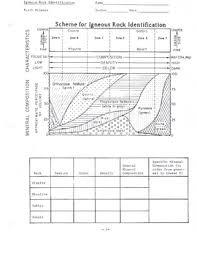 Igneous Rock Identification Worksheet