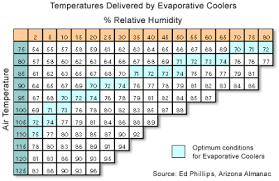 Evaporative Cooler Air Temperature Relative Humidity Chart Parameters Cav Evaporative