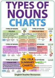 Noun Picture Chart Types Of Nouns English Charts Woodward English