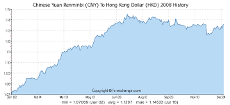Rmb To Hkd Chart Chinese Yuan Renminbi Cny To Hong Kong Dollar Hkd History
