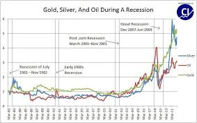How Will Gold And Silver Perform In A Recession Seeking Alpha
