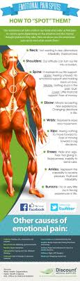 Emotional Pain Chart To Release Blockages The Whoot