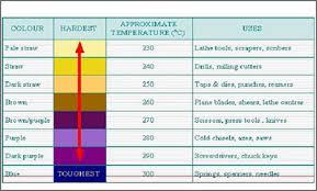 Heat Treatment Goel Steel Company