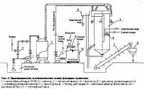 Реферат Очистка сточных вод целлюлозно бумажных заводов  Очистка сточных вод целлюлозно бумажных заводов