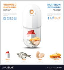 Vitamin D Chart Diagram Health And Medical