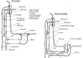 installing bathtub drain bathroom plumbing guide on bathroom 7 bathtub plumbing installation drain diagrams 2 remove installing bathtub drain