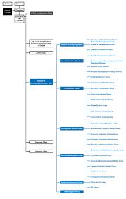 Organization Chart Institute Of Developing Economies