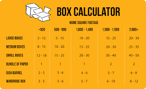 56 Standard Packing Box Sizes Setting Up Woocommerce Fedex