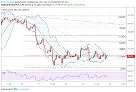 Crude Oil Price Chart Today Crude Oil Price Chart Outlook Anchored To Technical Confluence