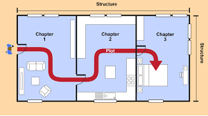 bbc bitesize national english critical essay revision  a floorplan to represent the structure of a novel each adjacent room representing a