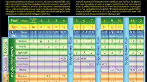 Fox Farm Feeding Chart Fox Farms Nutrients Feeding Schedule Daeminteractive