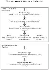What Type Of Chart Is This Flow Chart Of Decision Making Process Draft Described Above