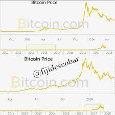Bitcoin Chart 2014 Vs 2018 Mt Gox Vs Bitconnect Coincheck