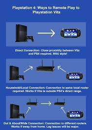 Playstation 4 And PS VITA Remote Play Feature All Three Ways To