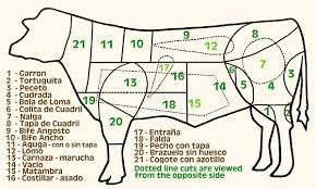 Cuts Of Beef Charts