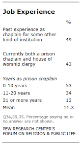 Prison Chaplain Job Profile Of State Prison Chaplains Pew Research Center