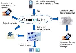 Communication Media Intelligent System Is First To Deliver Fully Integrated Email