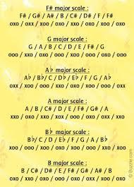Trumpet Fingering Chart For Beginners Essential Yookamusic