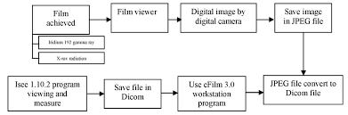 Din Iqi Chart A Comparison Of Defect Size And Film Quality Obtained From