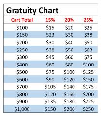 15 Gratuity Chart Boulder Catering Online Order Gratuity Pasta Jays