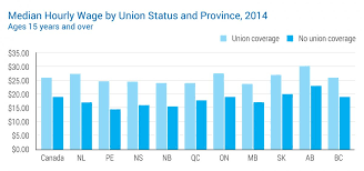 an hourly wage by union status and province 2016 ages 15 years and over
