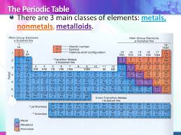 Intro to the Periodic table and valence electrons. - ppt download