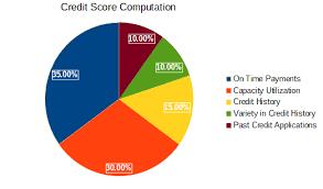 Credit Score Pie Chart Top 5 Ways To Achieve An Awesome Credit Score Iamwealthguru