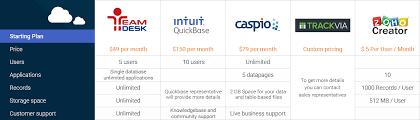 Online Database Vendors Comparison Chart Teamdesk Vs Major