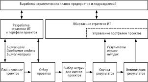 НОУ ИНТУИТ Лекция Основные элементы и этапы разработки ИТ  Разработка стратегии ИТ и реализация проектов