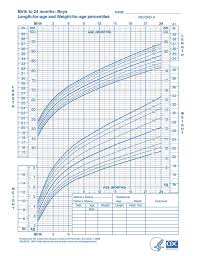 Comprehensive Male Baby Weight Chart Boys Growing Chart
