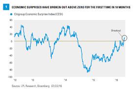 Citi Economic Surprise Index Chart Citi Economic Surprise Index Breaks Out Stocks Follow The