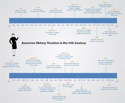 american template american history timeline free american history timeline templates
