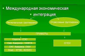 Международная экономическая интеграция и ее виды Информ Интер Международная экономическая интеграция и ее виды