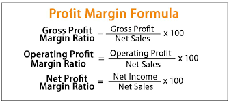 negative gross profit margin