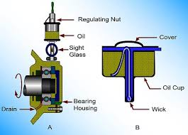 Lubrication Concepts Industrial Wiki Odesie By Tech Transfer