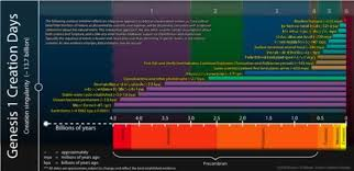 Creation Timeline Chart Old Earth Creationism Timeline From Reasons To Believe I