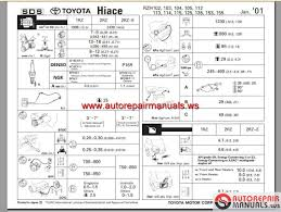 toyota hiace 1989 2004 workshop manual auto repair manual forum toyota hiace 1989 2004 workshop manual size 156 3mb language english type pdf body repair manual electrical wiring diagrams ncf repair manual