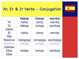 Copy Of Present Tense Verbs Lessons Tes Teach