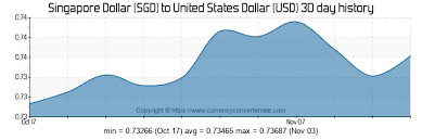 Sgd Usd Exchange Rate Chart 5000 Sgd To Usd Convert 5000 Singapore Dollar To United