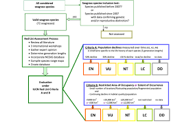 Flow Chart Iucn Red List Assessment For All Seagrass Species