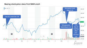 Boeing Stock Chart 2019 Boeing Stock Price Resilient Since Lion Air Accident